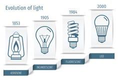 Die Geschichte des Entwicklungsbirnen infographics Auch im corel abgehobenen Betrag lizenzfreie abbildung