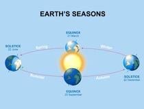 Die Jahreszeiten der Erde lizenzfreie abbildung