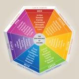 Die Psychologie des Farbdiagramms - Rad - grundlegende Farbbedeutung Stockfoto