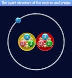 Die Quarkstruktur des Neutrons und des Protons Lizenzfreies Stockfoto