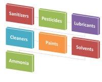 Die Quellen von chemischen Gefahren in einer Verarbeitungsart 5 Stockfoto