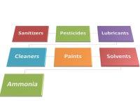 Die Quellen von chemischen Gefahren in einer Verarbeitungsart 5 Stockfotografie