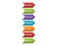 Die Quellen von chemischen Gefahren in einer Verarbeitungsart 5 Lizenzfreies Stockfoto