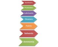 Die Quellen von chemischen Gefahren in einer Verarbeitungsart 5 Lizenzfreie Stockfotos