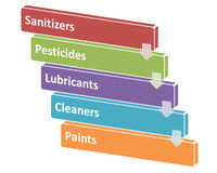 Die Quellen von chemischen Gefahren in einer Verarbeitungsart 5 Lizenzfreie Stockbilder