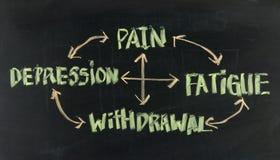 Die Schmerz, die Ermüdung, die Zurücknahme und die Krise chen einen Kreislauf durchma Stockfoto