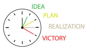 Die Stunden, die Zeit von der Idee vor Durchführung zeigen Stockbilder