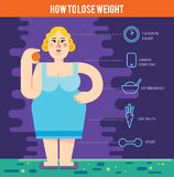 Diet. Choice of girls: being fat or slim. Royalty Free Stock Images