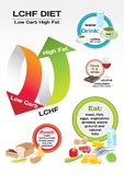 Diet Low Carb High Fat infographic Stock Images