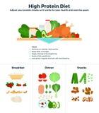Dieta altamente proteica Fotografie Stock Libere da Diritti