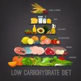Dieta do Baixo-hidrato de carbono ilustração royalty free