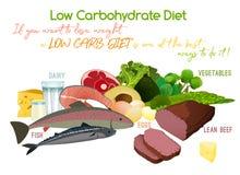 Dieta povera di carboidrati illustrazione di stock