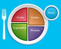 dieta przewdonik odżywianie mój talerz Zdjęcia Stock