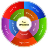 Dieting Strategies. An image of a dieting strategy chart Royalty Free Stock Image