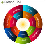 Dieting Tips Chart. An image of a dieting tips chart Stock Photo
