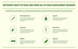 Différentes manières de prendre l'huile de chanvre de CBD dans votre infographic horizontal de régime de supplément illustration libre de droits