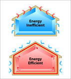 The difference between an energy efficient and energy inefficien Royalty Free Stock Image