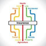 Different type of insurance map concept. Stock Stock Photography