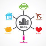 Different type of loans given by a bank Royalty Free Stock Photo