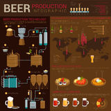 Different types of beer infographics with world map and linear charts. Production stages like crushing and cooling Stock Photography