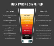 Different types of beer poster vector illustration. Stock Photos