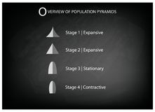 Different Types of Population Pyramids on Chalkboard Background Stock Photos