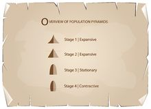 Different Types of Population Pyramids on Old Paper Background Stock Images