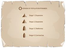 Different Types of Population Pyramids on Old Paper Background Stock Photo