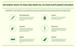 Different ways to take CBD hemp oil in your supplement regimen horizontal infographic royalty free illustration