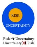 Differenza di incertezza di rischio illustrazione di stock