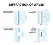 Diffraction de vagues Photos stock