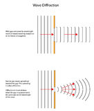 Diffraction patterns of waves through different sized gaps. Wave diffraction patterns  through large and small gaps Stock Photography