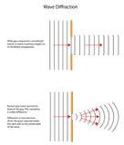 Diffraktionmodeller av vågor till och med olika storleksanpassade mellanrum Arkivbild