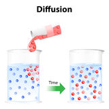 Diffusion. Process in physics. Particles in a glass of water randomly move around, the particles will eventually become distributed randomly and uniformly. It Stock Photography