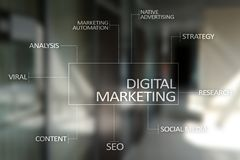 Digitaal marketing technologieconcept Internet Online SEO SMM reclame stock foto