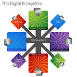 Digital Ecosystem. An image of a digital ecosystem chart Royalty Free Stock Images