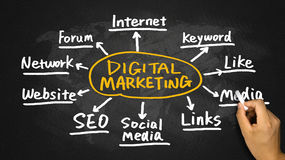 Digital marketing concept hand drawing on blackboard