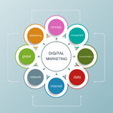 Digital marketing plan with circle shape Stock Photos