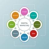 Digital marketing plan with circle shape Stock Photos
