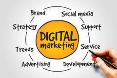 Digital Marketing royalty free stock images