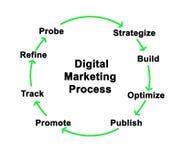 Digital Marketing Process stock photos