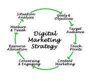Digital marknadsföringsstrategi stock illustrationer