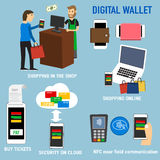 Digital wallet for shop, Online Shopping,buy ticket,security on Royalty Free Stock Photography