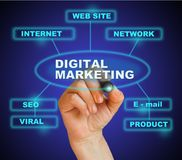 DIGITALMARKETING Images stock