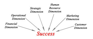 Dimensions of success Royalty Free Stock Photography