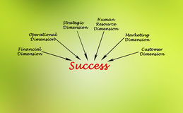 Dimensions of success. Diagram of  Dimensions of success Stock Photography