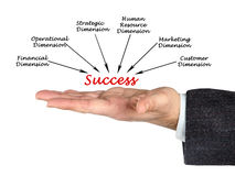 Dimensions of success Stock Images
