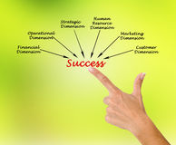 Dimensions of success. Presenting diagram of Dimensions of success royalty free stock photography