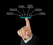 Dimensions of success. Presenting diagram of Dimensions of success Stock Photos