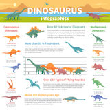 Dinosaurs Infographics Flat Layout Stock Images